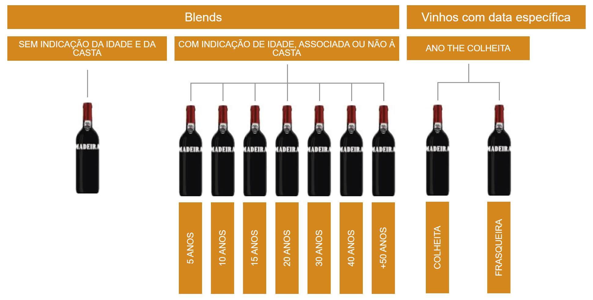 Designações Tradicionais do Vinho Madeira